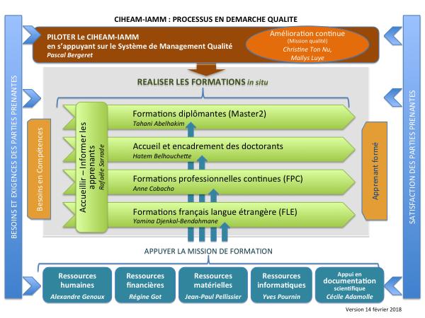 CIHEAM IAMM - Certifications & Quality management